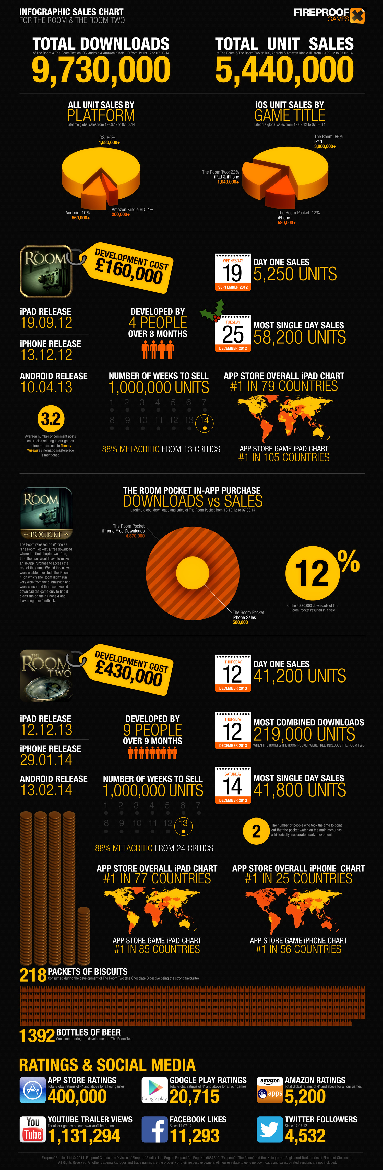 The Room 1 + 2 Sales Infographic