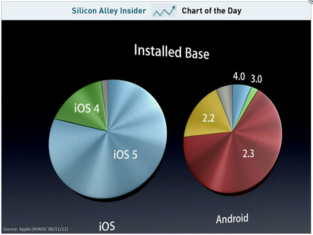 ios_vs_android_fragmentation