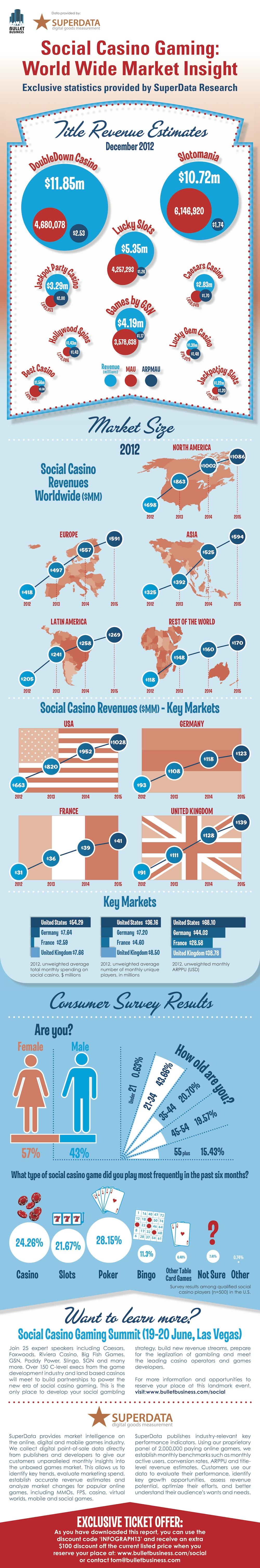 Social Casino Infographic, April 2013
