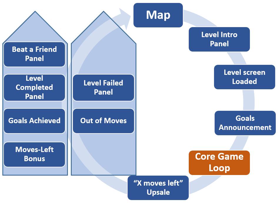 Saga Level Loop