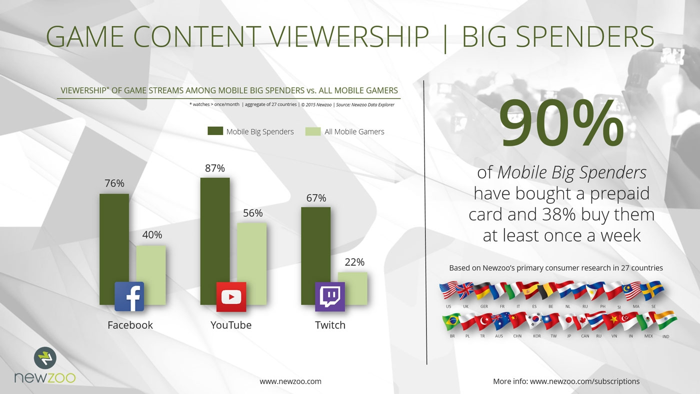 Big Spenders Mobile: Game Content Viewership (NewZoo report, Nov 2015)